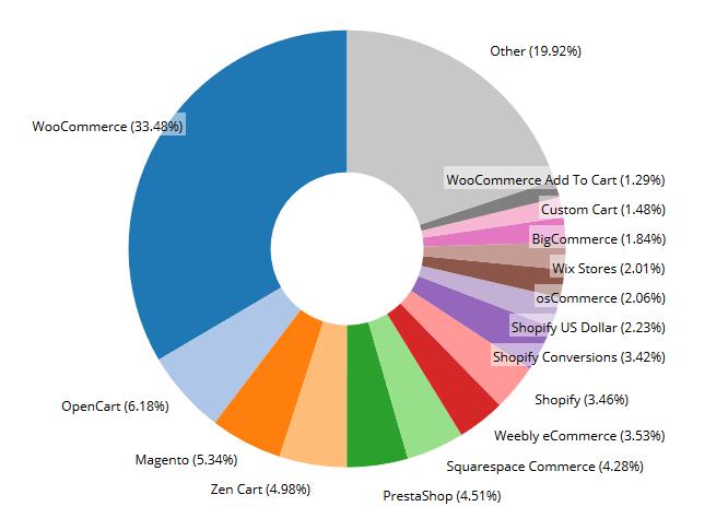 Part de marché E-commerce 2016